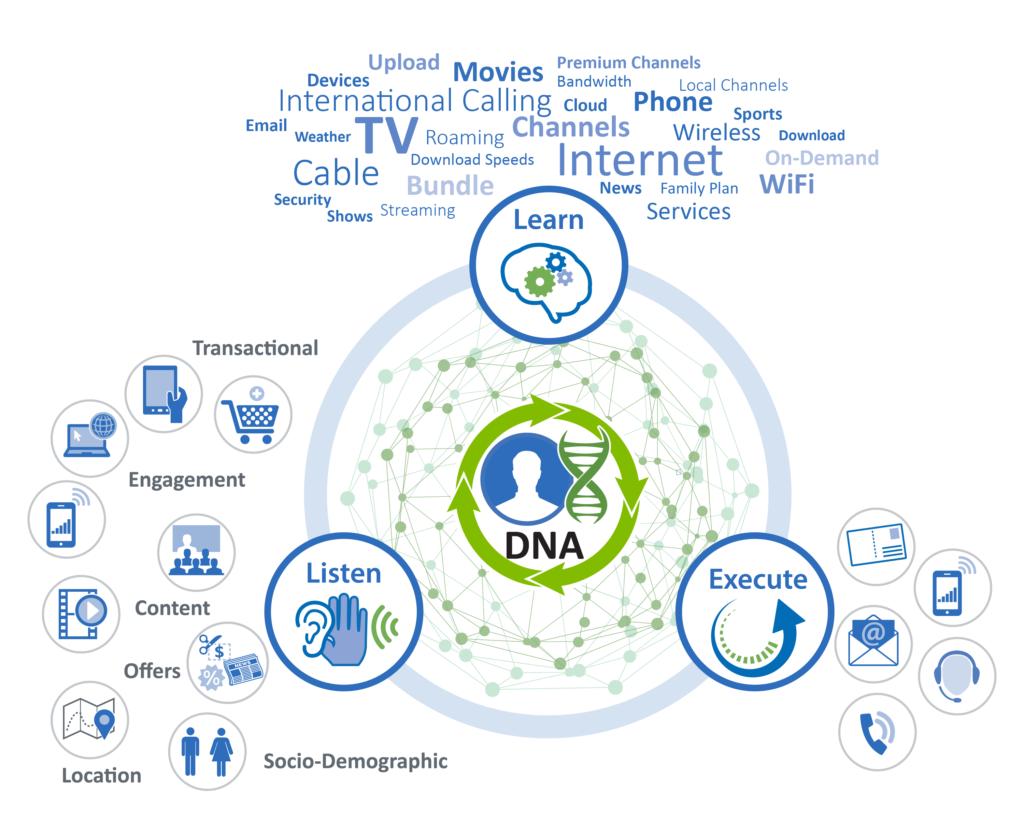 DNA-listen-learn-execute-TELCO-wordcloud-01