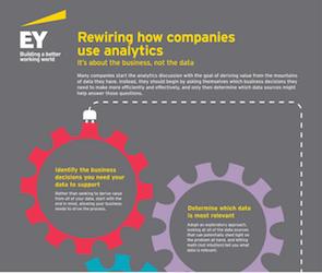 Rewiring How Companies Use Analytics