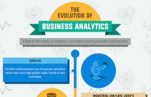 The Evolution of Business Analytics