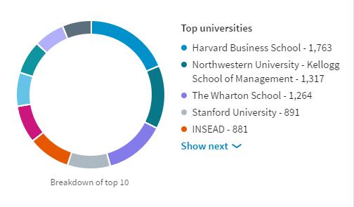 Top 10 Universities for CMOs