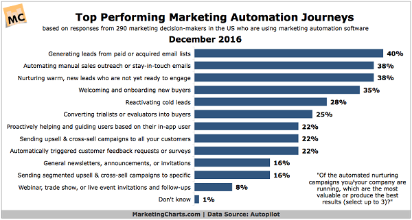 Top-Performing Marketing Automation Journeys